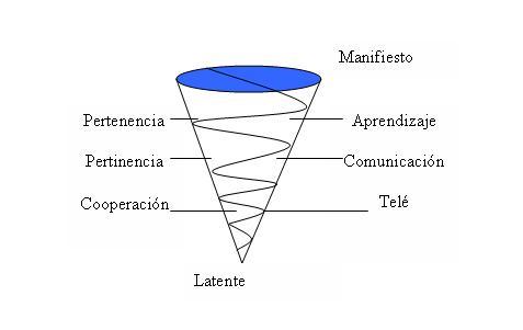 grupo operativo psicologia social: